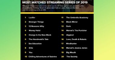 netflix series plus watched streaming 2019