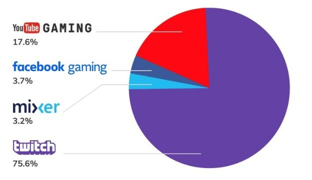 Twitch, Mixer, Youtube… The Video Streaming War is on