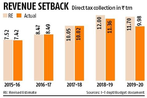 Direct tax mop-up falls short by record Rs 1.75 trn of revised estimates
