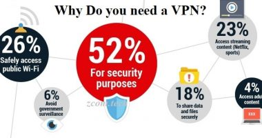 5 Best VPN service providers compared (Christmas deal 2020)